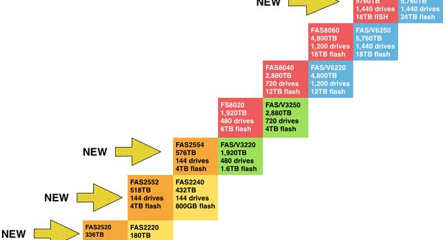 NetApp product range