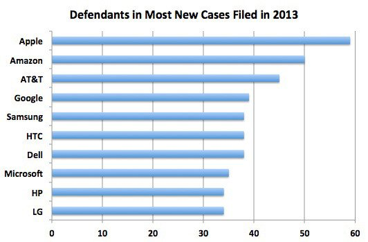 Defendants in most new patent-infringement cases filed in 2013