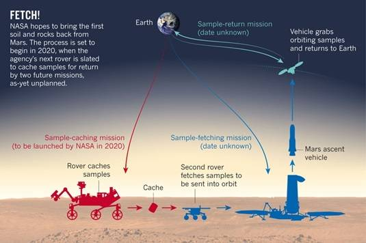 Mars sample mission