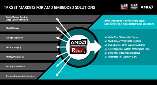 Market focus for AMD 'Bald Eagle' G-Series embedded chips