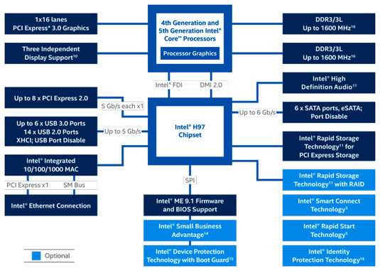 Intel 9 Series chipset H97 overview