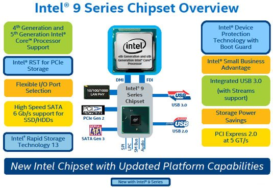 Intel 9 Series chipset overview