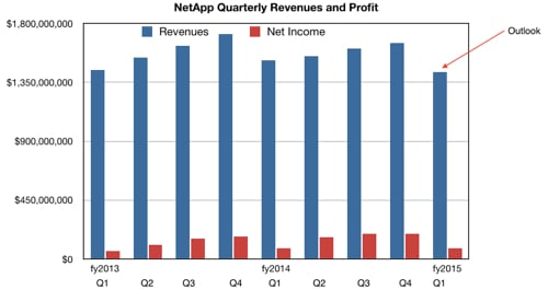 NetApp quarterly revenues