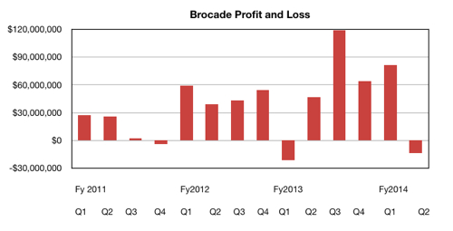 Brocade's quarterly income
