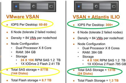 Atlantis USX and VSAN