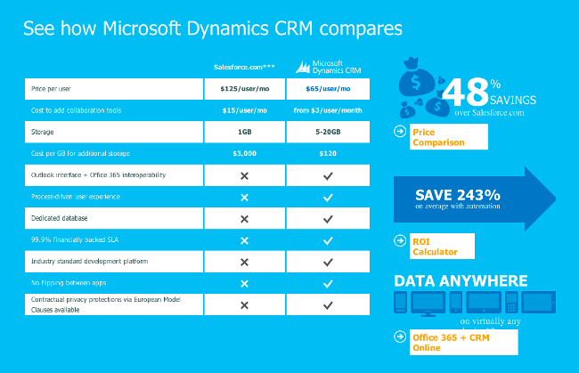 Dynamics v Salesforce