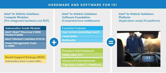 Hardware and software components of the Intel In-Vehicle Solutions package