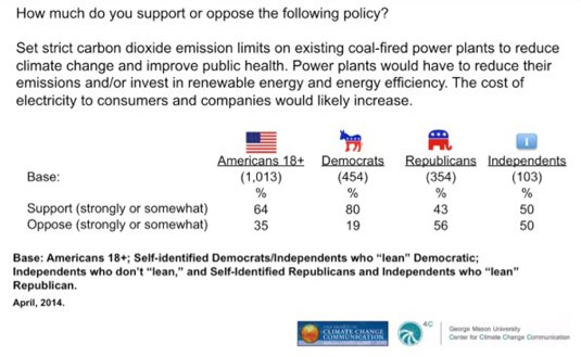 Yale Project on Climate Change Communication poll results: Americans 18+ who support or oppose strict carbon dioxide emissions limits on coal-fired power plants; results by political party affiliation