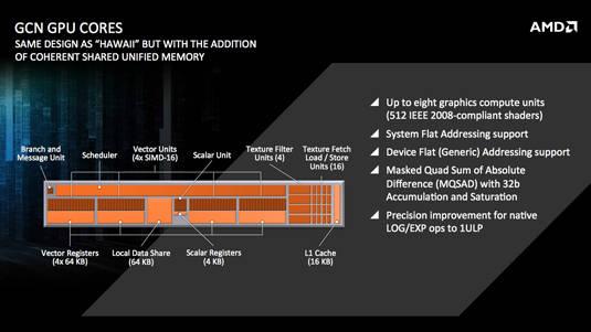 AMD Kaveri for Mobile: single GPU core block diagram