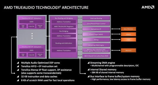 AMD Kaveri for Mobile: TrueAudio block diagram