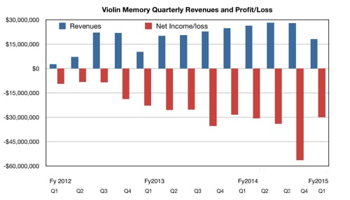 Violin Memory Q1 fy2015 results