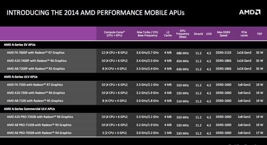 AMD Kaveri for Mobile: product SKUs