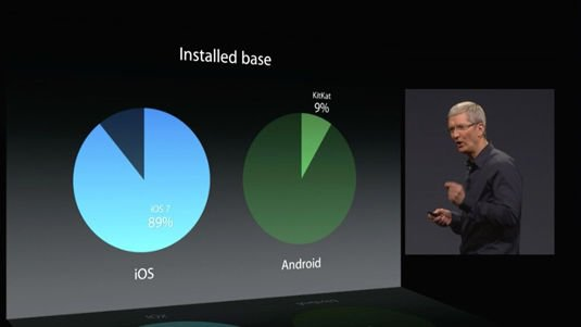 Android KitKat installed base versus iOS 7