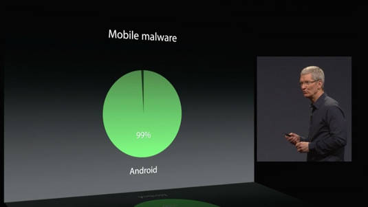 Percentage of mobile malware on Android