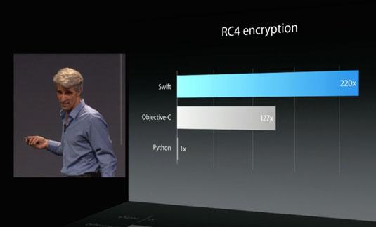 Craig Federighi introducing Swift at WWDC