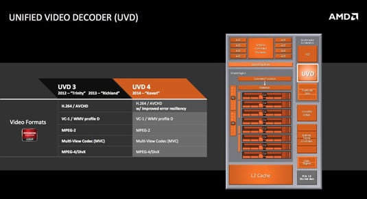 AMD Kaveri for Mobile: Unified Video Decoder (UVD) block diagram