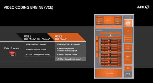 AMD Kaveri for Mobile: Video Coding Engine (VCE) block diagram