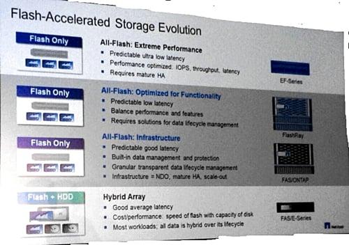 NetApp flash product positioning