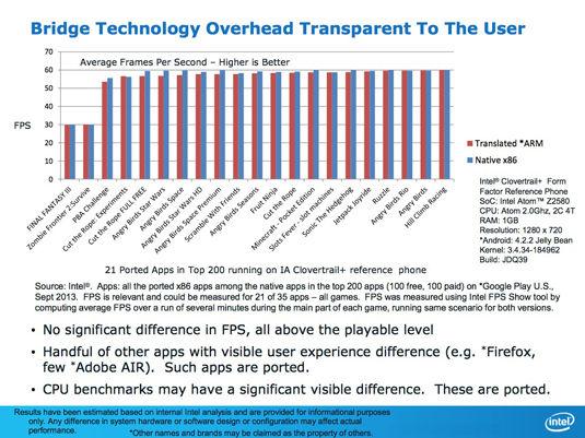 Intel refutes ARM: bridge technology overhead chart