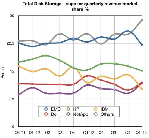 IDC total storage Q1 cy2014