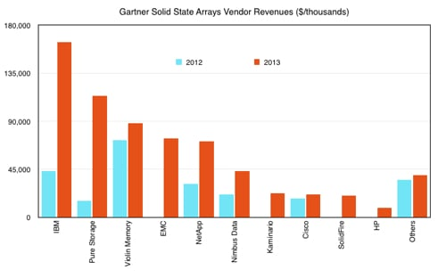 Gartner SSA revenues 2012-2103