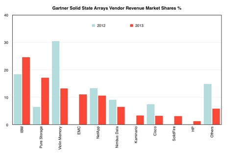 Gartner_SSA_Vendor_Shares
