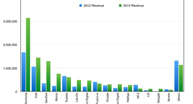 Gartner_WW_SSDs_REvenue_large