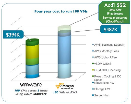 VMwareAWSCostComparison
