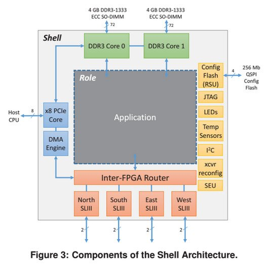 MicrosoftFPGA