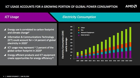 Slide from AMD power-efficiency presentation: ICT power usage from 2007 through 2020
