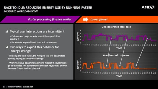 Slide from AMD power-efficiency presentation: reducing energy by running faster