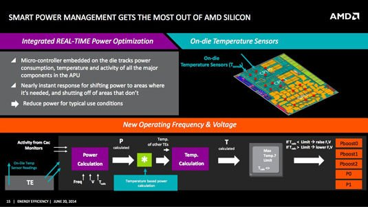 Slide from AMD power-efficiency presentation: on-chip power management