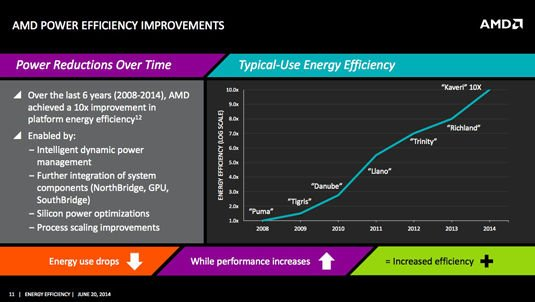 Slide from AMD power-efficiency presentation: AMD APU typical-use efficiency from 2008 through 2014