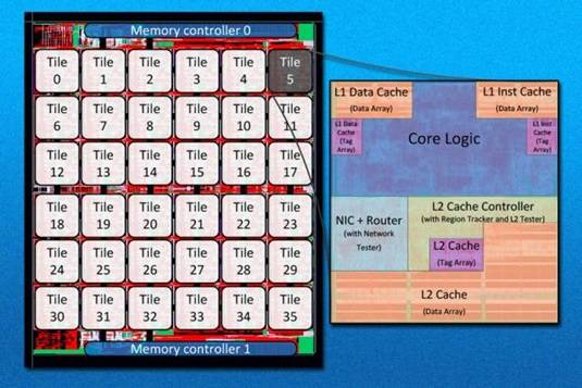MIT's new multicore, multi-bus, chip