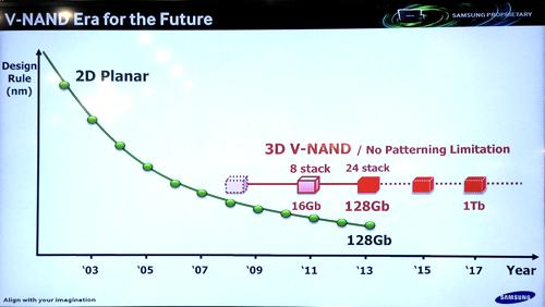 Samsung V-Nand