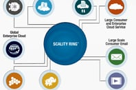 Scality Use Cases