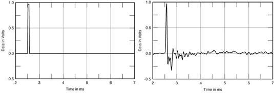 Quad ESL-63 electrostatic speakers impulse response