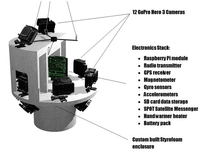 Diagram of Dr Knoll's payload, with GoPro cameras
