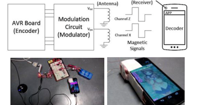 Communicating using the magnetometer