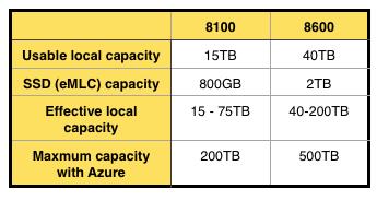 8000_capacities