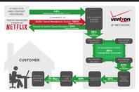 Verizon's Netflix chart