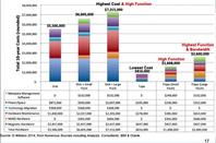 Flape HW costs