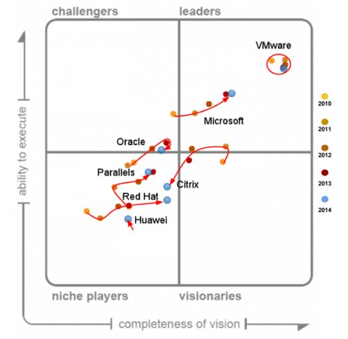 Gartner_VDI_MQ_5_years