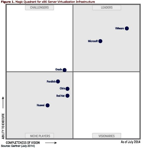 Gartner_VDI_MQ_July_2014