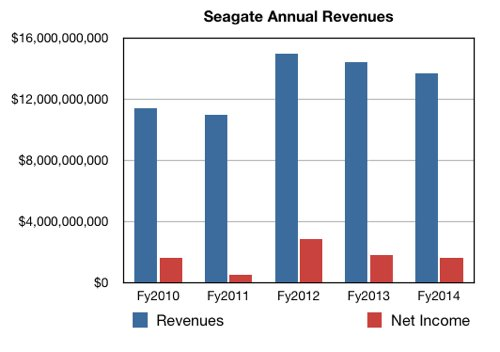 Seagate annual results to fy2014