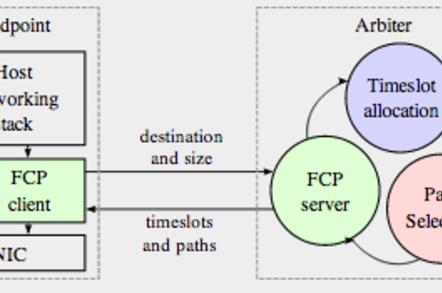 Fastpass logical diagram