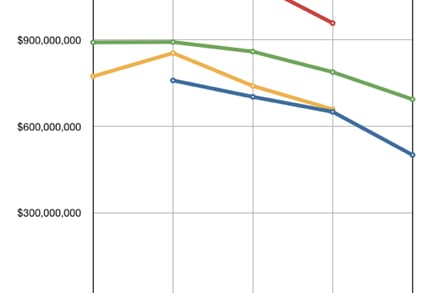 IBM quarterly storage revenues