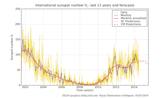 Sunspot data 2002-2014