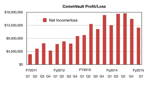 CommVault_Profit_Percentage
