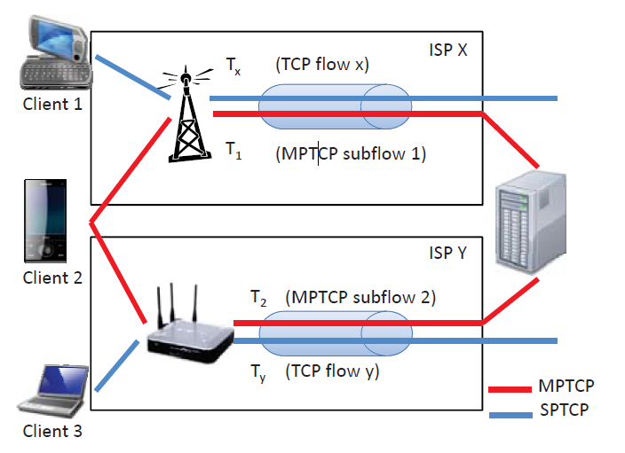 Multipath TCP speeds up the internet so much that security breaks